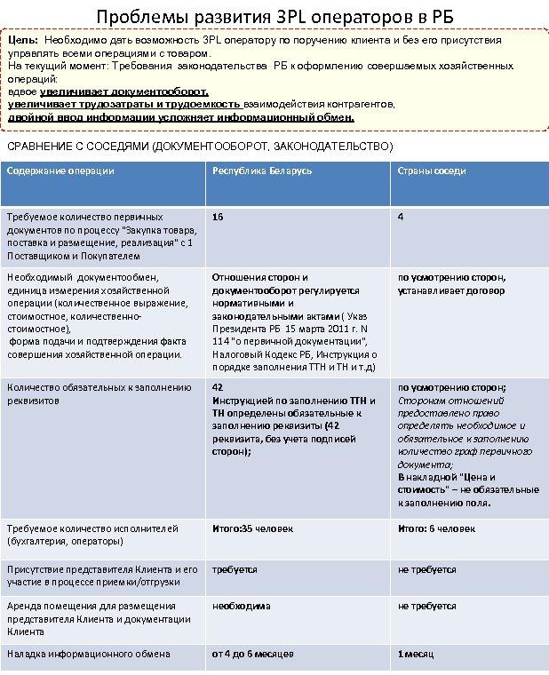 Проблемы развития 3 PL операторов в РБ Цель: Необходимо дать возможность 3 PL оператору