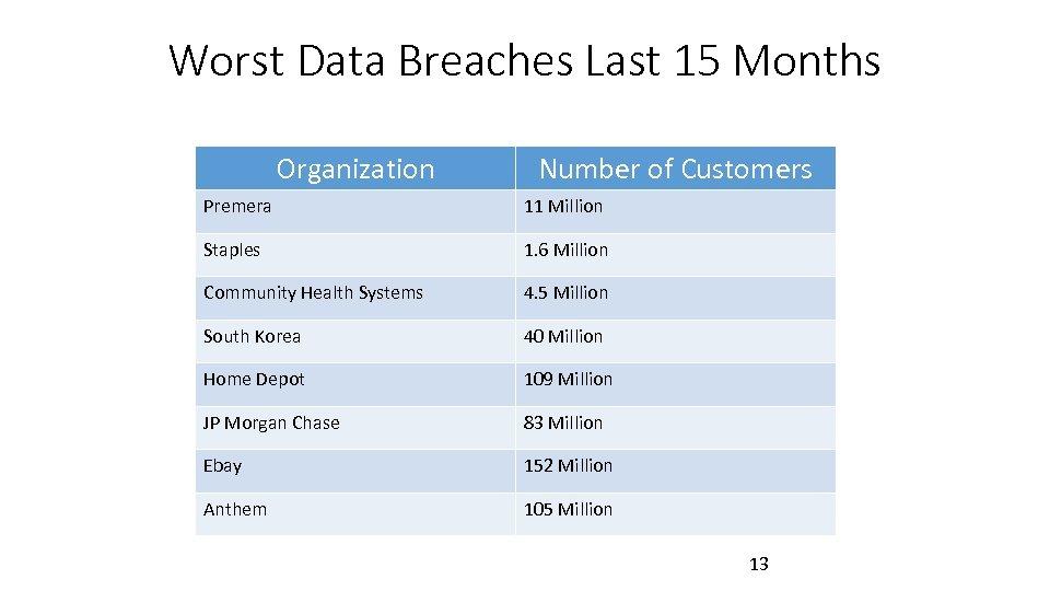 Worst Data Breaches Last 15 Months Organization Number of Customers Premera 11 Million Staples