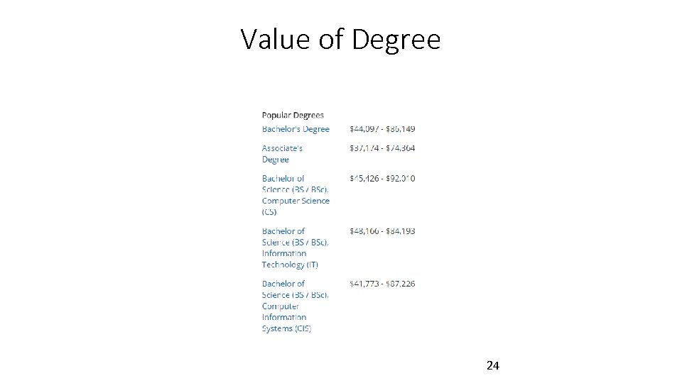 Value of Degree 24