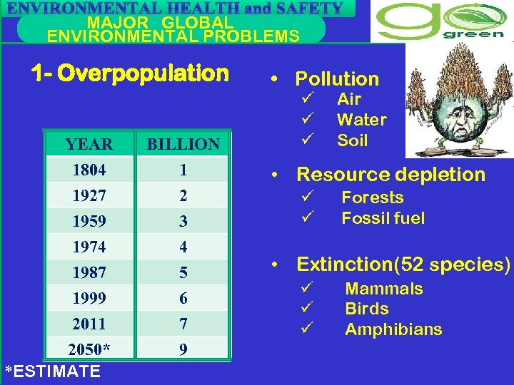 ENVIRONMENTAL HEALTH and SAFETY MAJOR GLOBAL ENVIRONMENTAL PROBLEMS 1 - Overpopulation YEAR 1804 1927