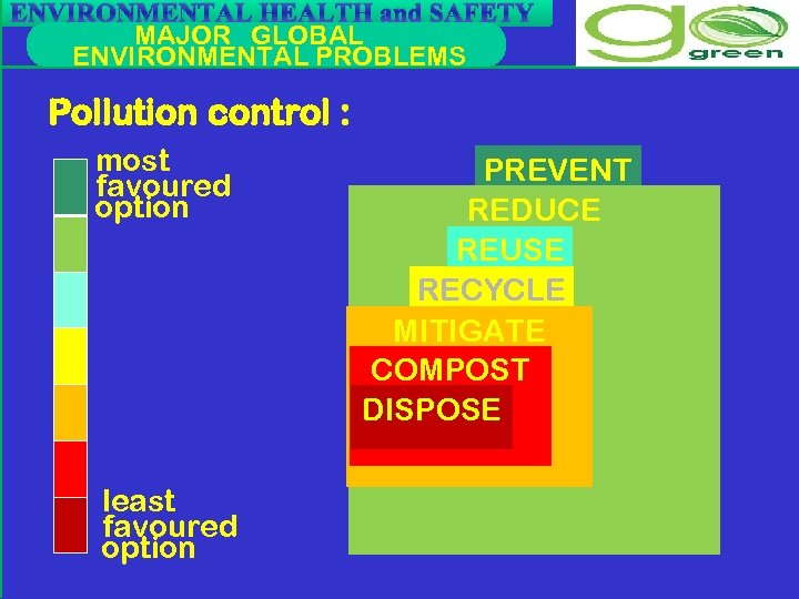 ENVIRONMENTAL HEALTH and SAFETY MAJOR GLOBAL ENVIRONMENTAL PROBLEMS Pollution control : most favoured option