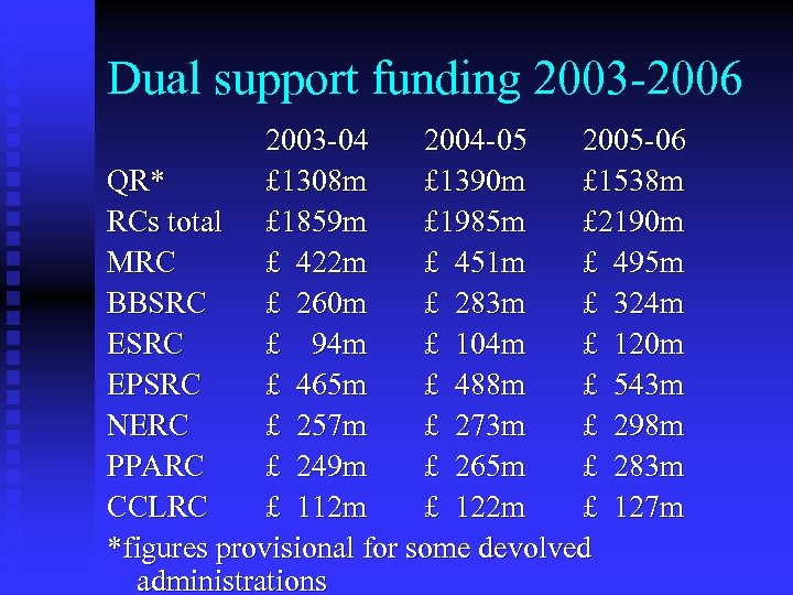 Dual support funding 2003 -2006 2003 -04 2004 -05 2005 -06 QR* £ 1308