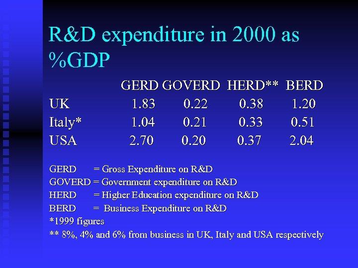 R&D expenditure in 2000 as %GDP UK Italy* USA GERD GOVERD HERD** BERD 1.
