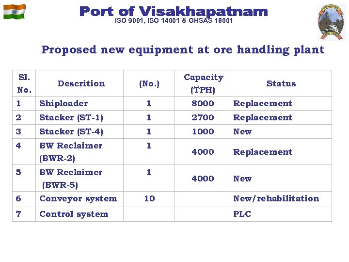 ISO 9001, ISO 14001 & OHSAS 18001 Proposed new equipment at ore handling plant