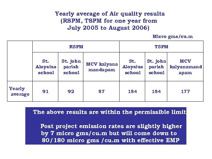 Yearly average of Air quality results (RSPM, TSPM for one year from July 2005