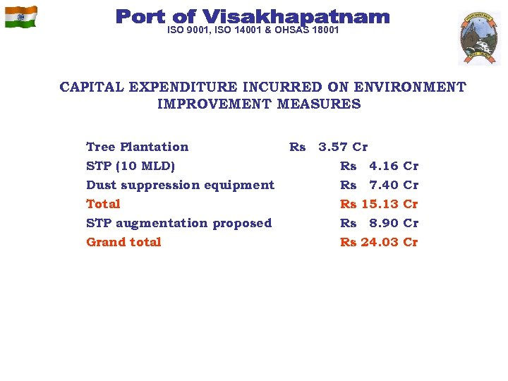 ISO 9001, ISO 14001 & OHSAS 18001 CAPITAL EXPENDITURE INCURRED ON ENVIRONMENT IMPROVEMENT MEASURES