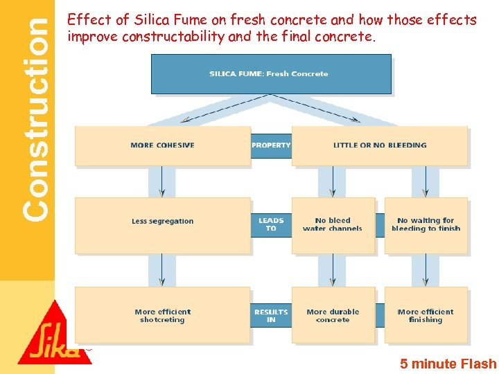 Construction Effect of Silica Fume on fresh concrete and how those effects improve constructability