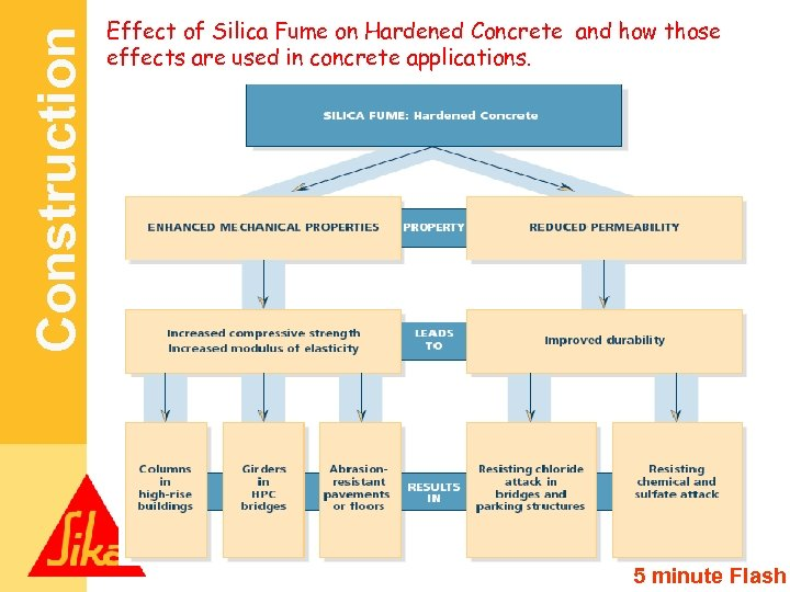Construction Effect of Silica Fume on Hardened Concrete and how those effects are used