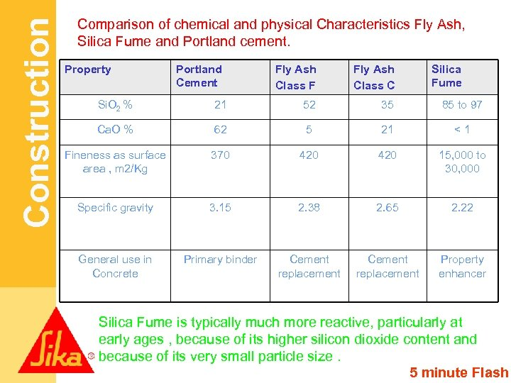 Construction Comparison of chemical and physical Characteristics Fly Ash, Silica Fume and Portland cement.