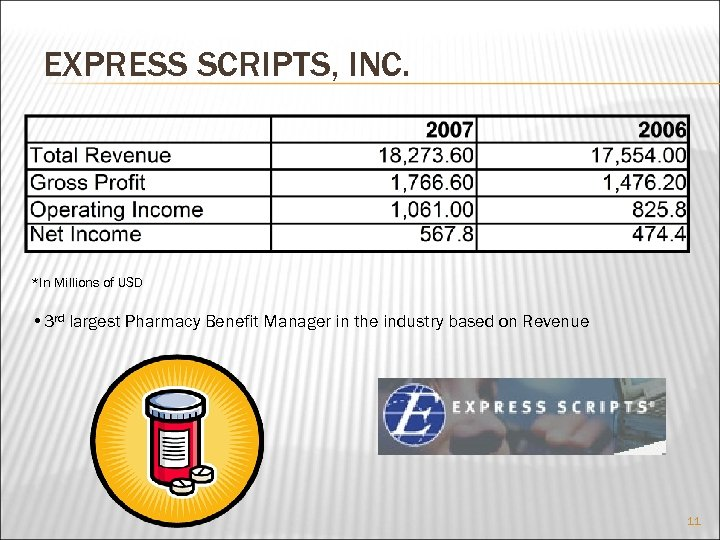 EXPRESS SCRIPTS, INC. *In Millions of USD • 3 rd largest Pharmacy Benefit Manager