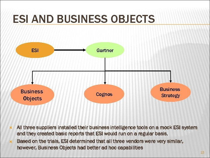 ESI AND BUSINESS OBJECTS ESI Business Objects Gartner Cognos Business Strategy All three suppliers