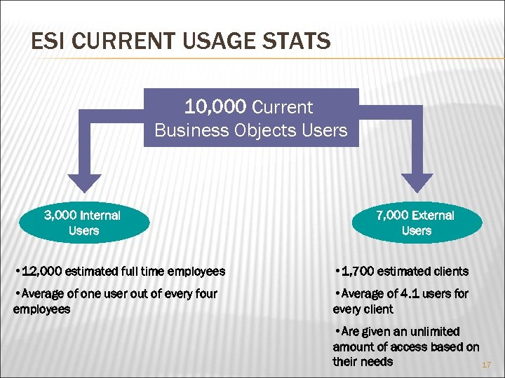 ESI CURRENT USAGE STATS 10, 000 Current Business Objects Users 3, 000 Internal Users