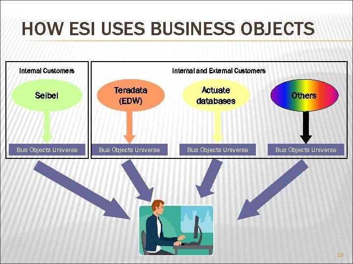 HOW ESI USES BUSINESS OBJECTS Internal Customers Internal and External Customers Seibel Teradata (EDW)