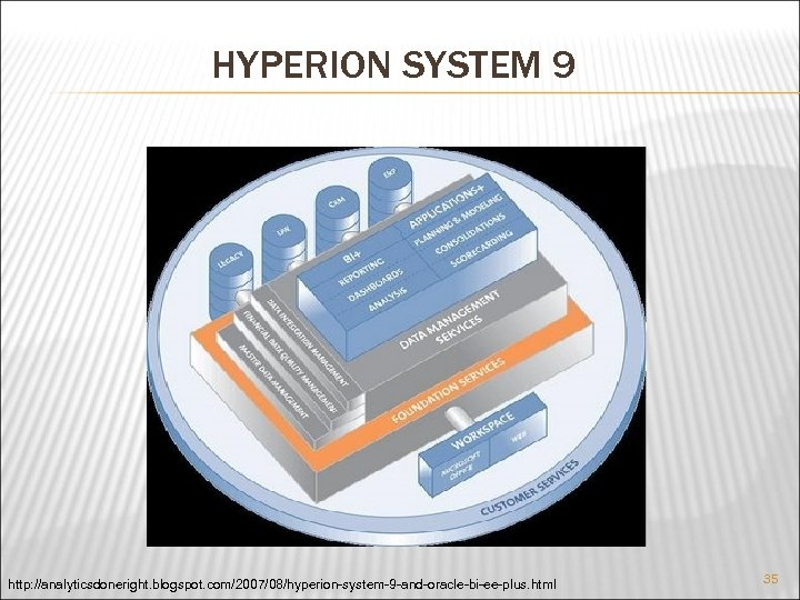 HYPERION SYSTEM 9 http: //analyticsdoneright. blogspot. com/2007/08/hyperion-system-9 -and-oracle-bi-ee-plus. html 35