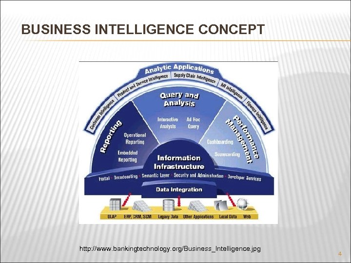 BUSINESS INTELLIGENCE CONCEPT http: //www. bankingtechnology. org/Business_Intelligence. jpg 4