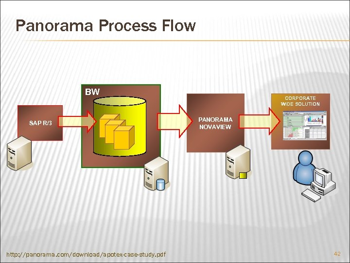 Panorama Process Flow BW SAP R/3 http: //panorama. com/download/apotex-case-study. pdf CORPORATE WIDE SOLUTION PANORAMA