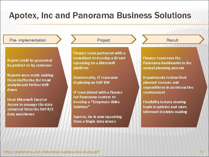 Apotex, Inc and Panorama Business Solutions Pre- implementation Report could be generated by product