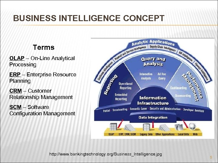 BUSINESS INTELLIGENCE CONCEPT Terms OLAP – On-Line Analytical Processing ERP – Enterprise Resource Planning