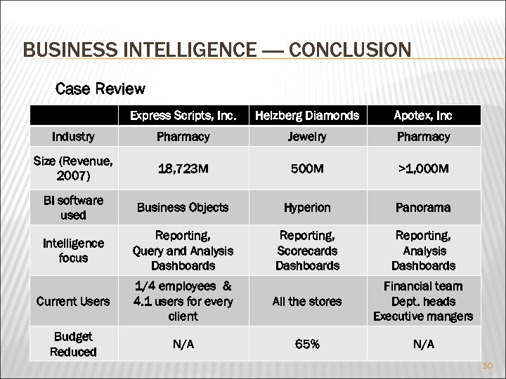 BUSINESS INTELLIGENCE ---- CONCLUSION Case Review Express Scripts, Inc. Helzberg Diamonds Apotex, Inc Industry