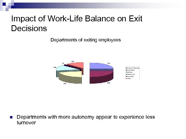 Impact of Work-Life Balance on Exit Decisions Departments of exiting employees n Departments with