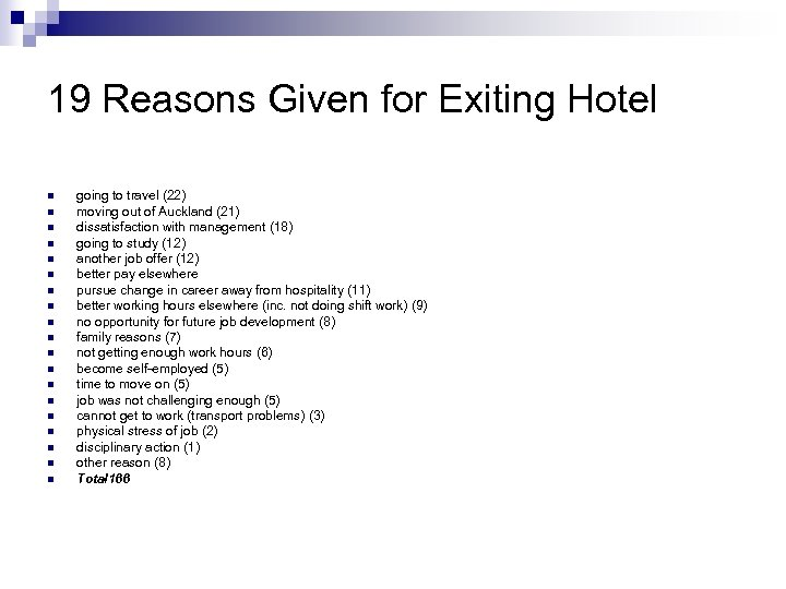 19 Reasons Given for Exiting Hotel n n n n n going to travel