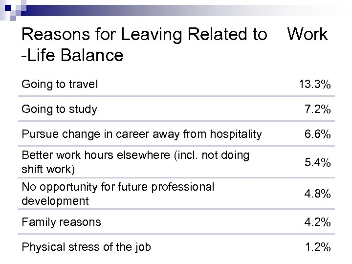 Reasons for Leaving Related to Work -Life Balance Going to travel 13. 3% Going