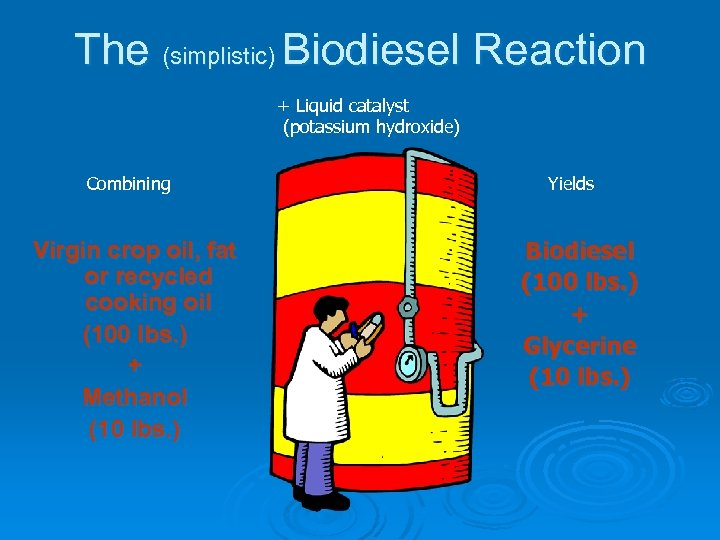 The (simplistic) Biodiesel Reaction + Liquid catalyst (potassium hydroxide) Combining Virgin crop oil, fat