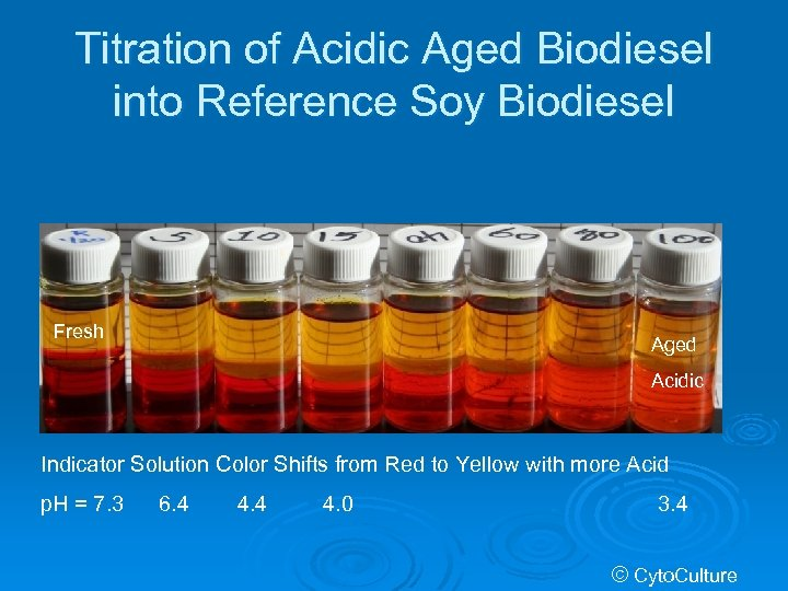 Titration of Acidic Aged Biodiesel into Reference Soy Biodiesel Fresh Aged Acidic Indicator Solution