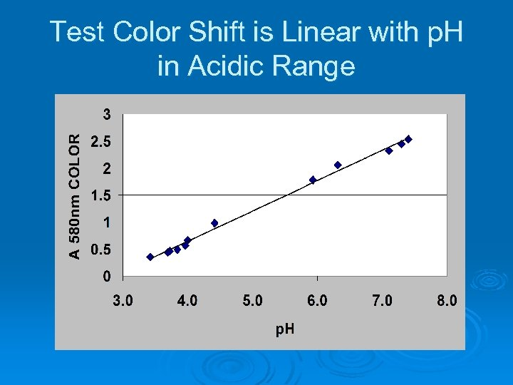 Test Color Shift is Linear with p. H in Acidic Range