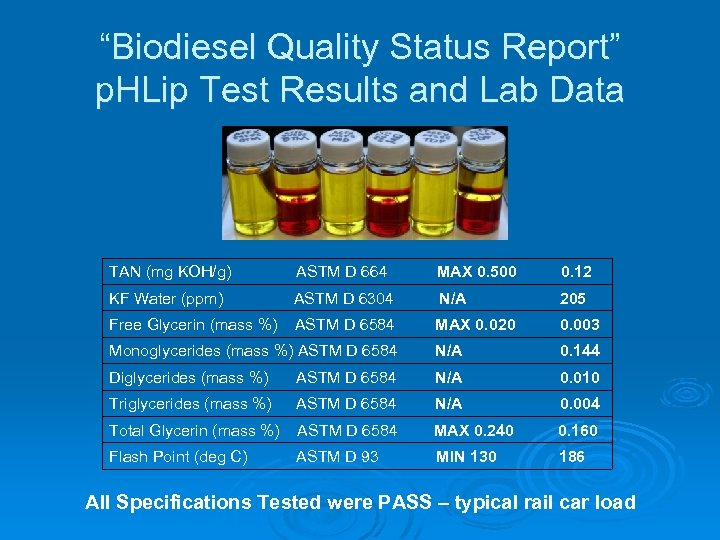 """Biodiesel Quality Status Report"" p. HLip Test Results and Lab Data TAN (mg KOH/g)"