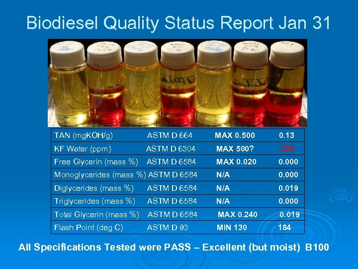Biodiesel Quality Status Report Jan 31 TAN (mg. KOH/g) ASTM D 664 MAX 0.
