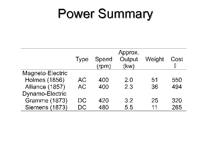 Power Summary