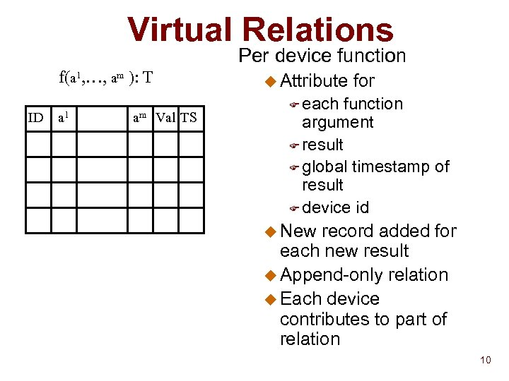 Virtual Relations Per device function f(a 1, …, am ): T ID a 1