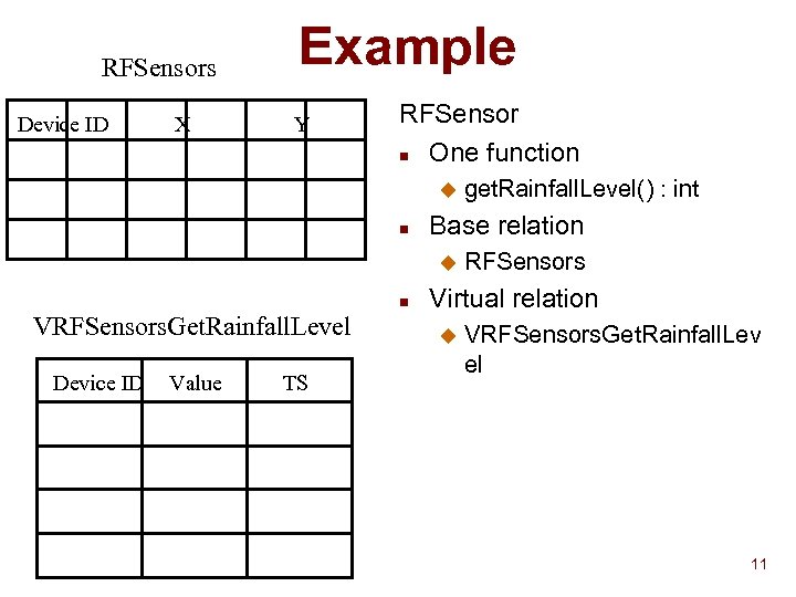 RFSensors Device ID X Example Y RFSensor n One function u n Base relation