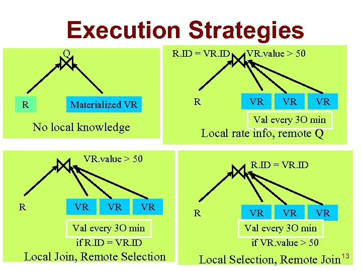 Execution Strategies Q R R. ID = VR. ID R Materialized VR VR Local