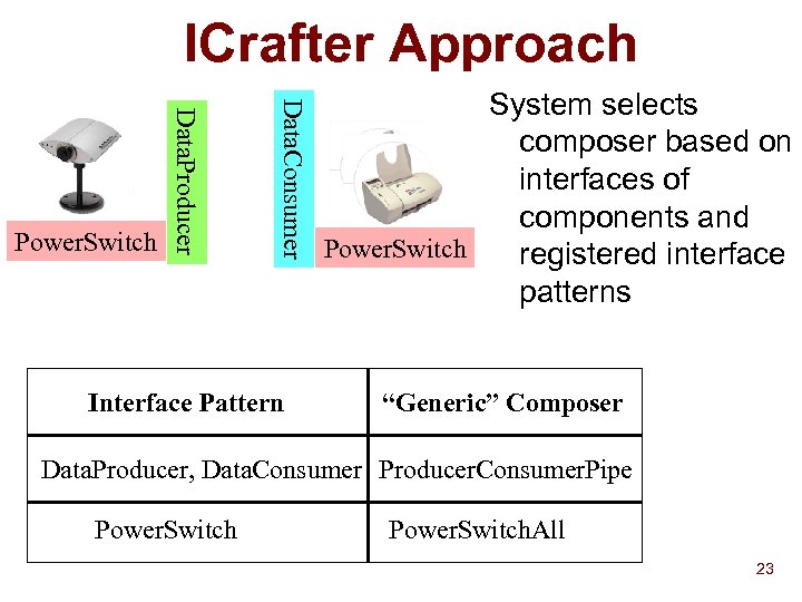 ICrafter Approach Data. Consumer Data. Producer Power. Switch Interface Pattern System selects composer based