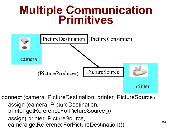Multiple Communication Primitives Picture. Destination (Picture. Consumer) camera (Picture. Producer) Picture. Source printer connect