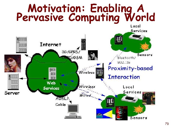 Motivation: Enabling A Pervasive Computing World 79