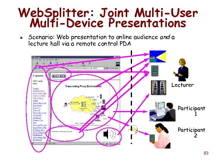 Web. Splitter: Joint Multi-User Multi-Device Presentations n Scenario: Web presentation to online audience and