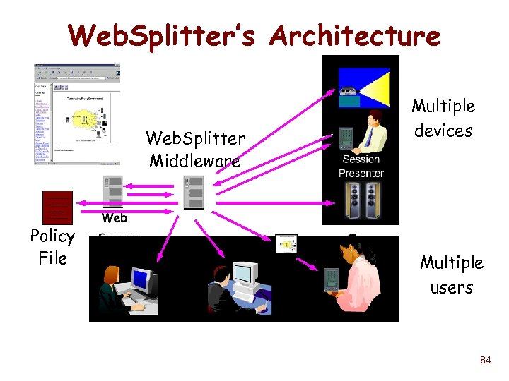 Web. Splitter's Architecture Web. Splitter Middleware Multiple devices --------------------- Policy File Multiple users 84