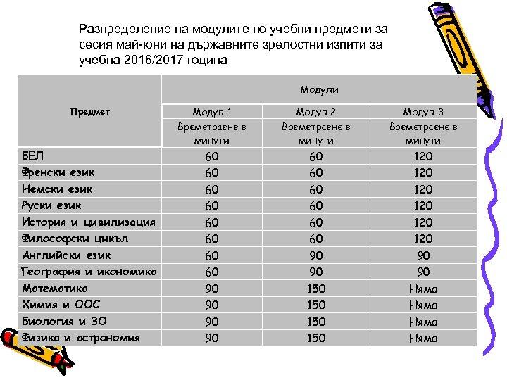 Разпределение на модулите по учебни предмети за сесия май-юни на държавните зрелостни изпити за