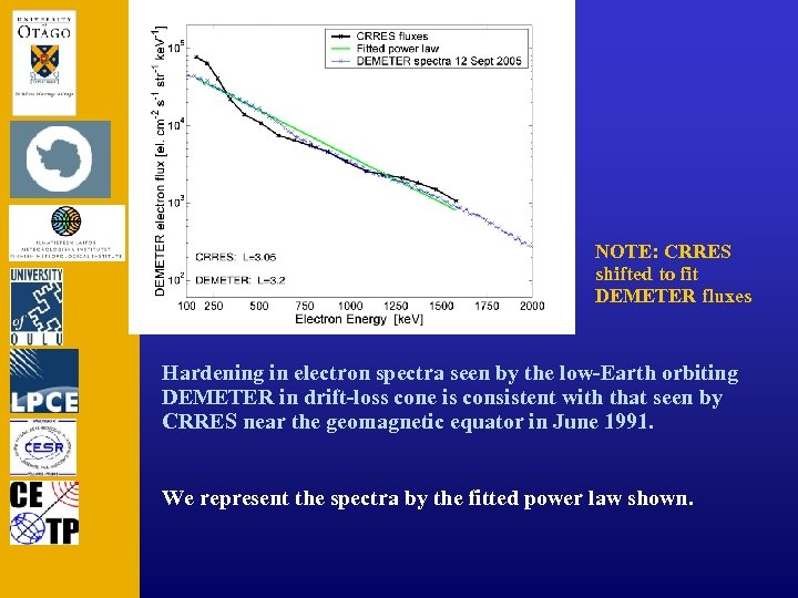 NOTE: CRRES shifted to fit DEMETER fluxes Hardening in electron spectra seen by the