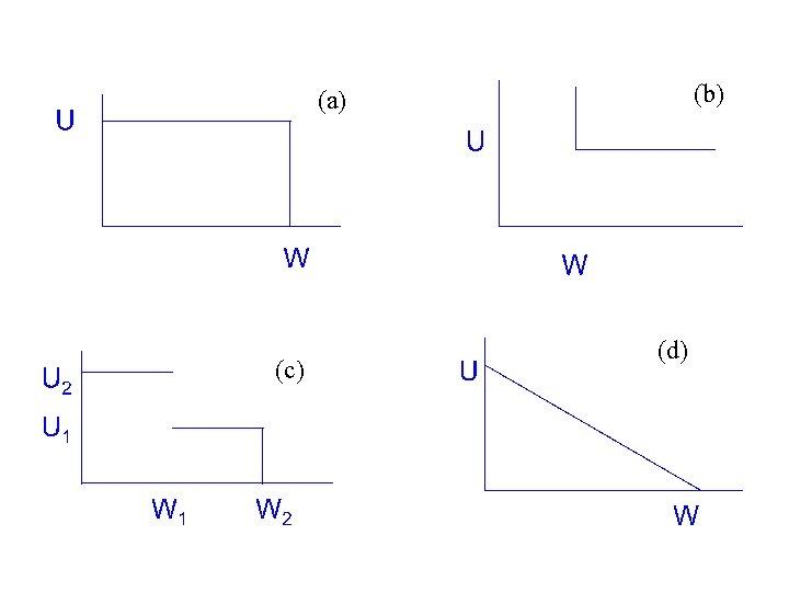(b) (a) (c) (d)