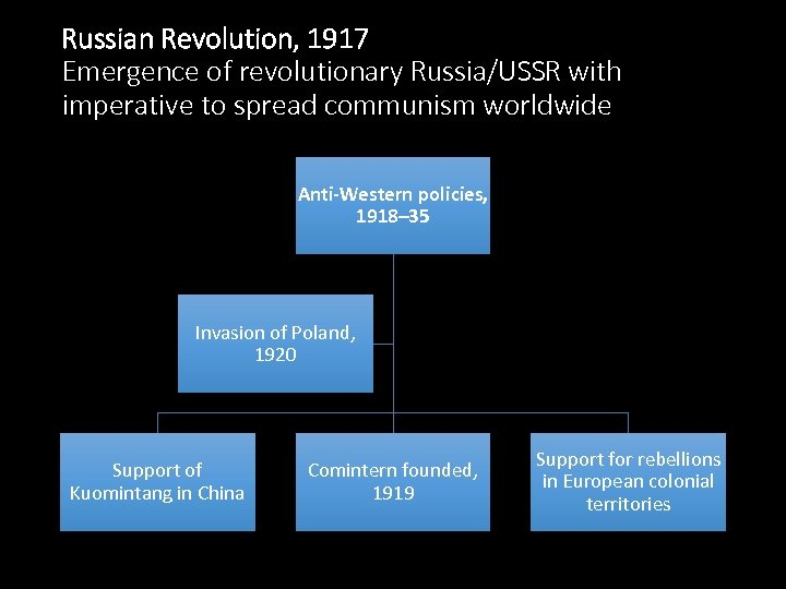 Russian Revolution, 1917 Emergence of revolutionary Russia/USSR with imperative to spread communism worldwide Anti-Western