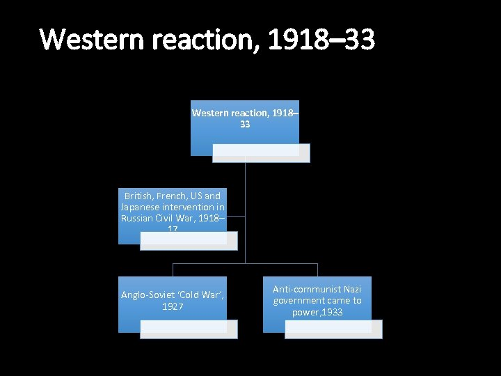 Western reaction, 1918– 33 British, French, US and Japanese intervention in Russian Civil War,