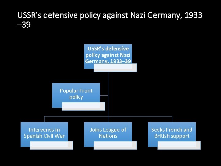 USSR's defensive policy against Nazi Germany, 1933 – 39 USSR's defensive policy against Nazi