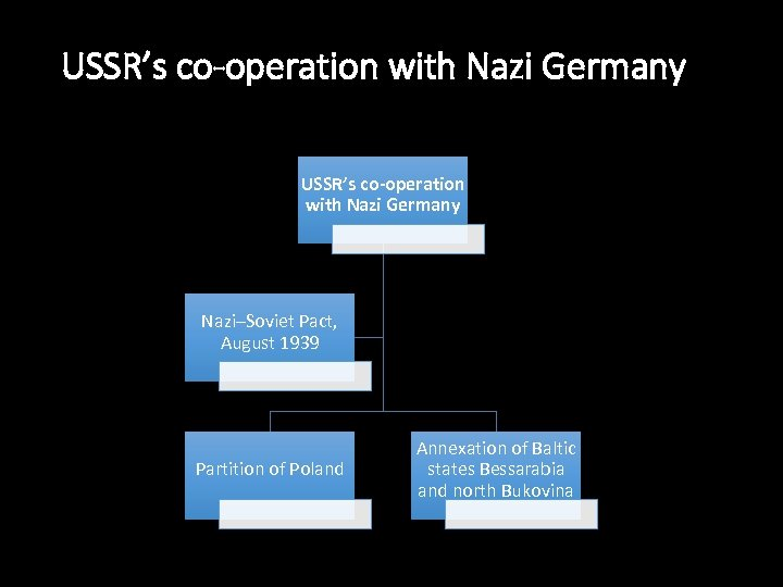USSR's co-operation with Nazi Germany Nazi–Soviet Pact, August 1939 Partition of Poland Annexation of