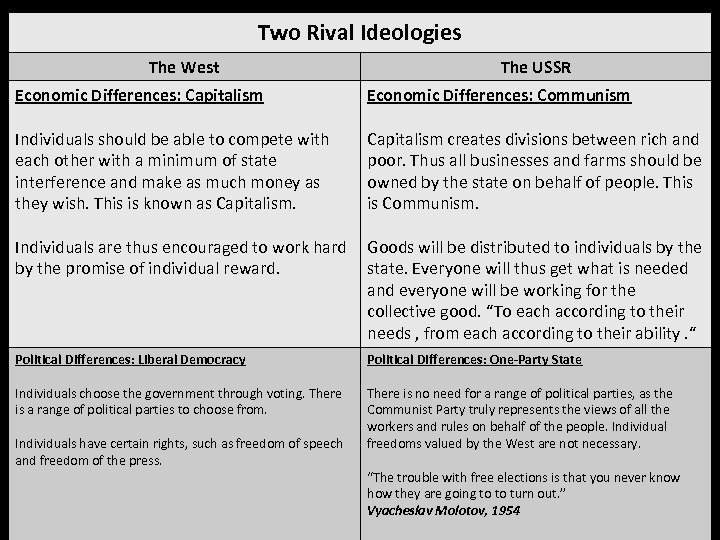 Two Rival Ideologies The West The USSR Economic Differences: Capitalism Economic Differences: Communism Individuals