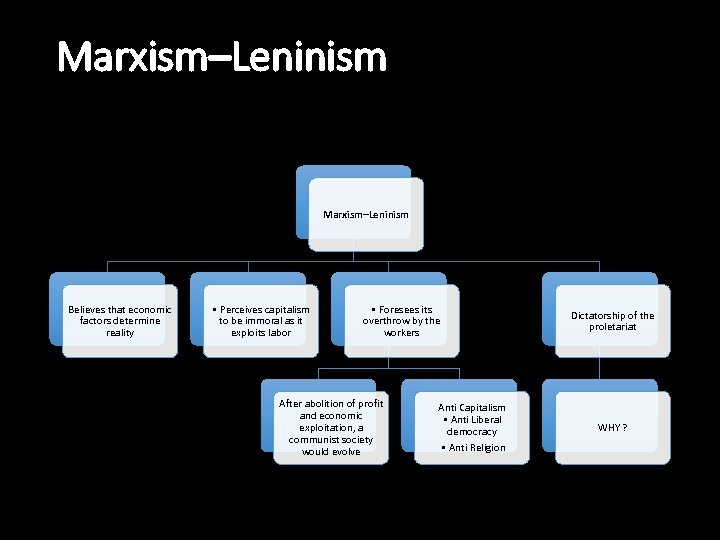 Marxism–Leninism Believes that economic factors determine reality • Perceives capitalism to be immoral as