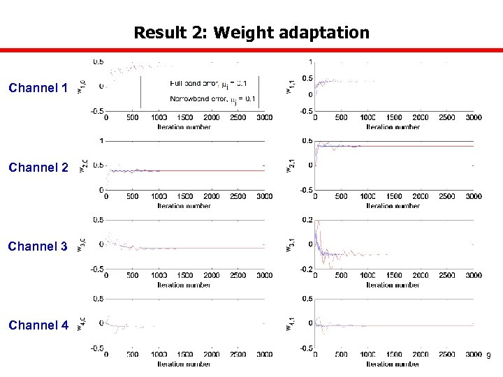 Result 2: Weight adaptation Channel 1 Channel 2 Channel 3 Channel 4 9